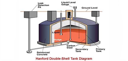 HANFORD TANK DIAGRAM - ALLOW IMAGES