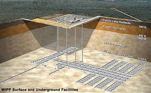 WIPP Nuclear Waste Storage Site Diagram - ALLOW IMAGES