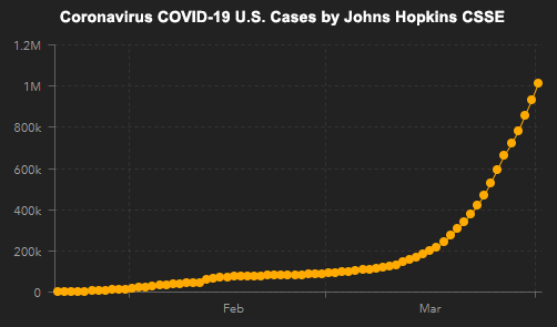 Johns Hopkins CSSE COVID-19 U.S. Case Count Graph - ALLOW IMAGES